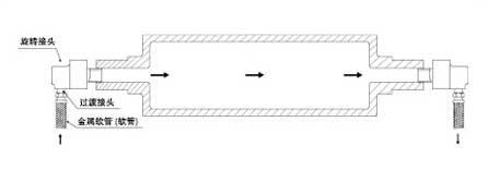 单向流通式旋转天博国际线路检测